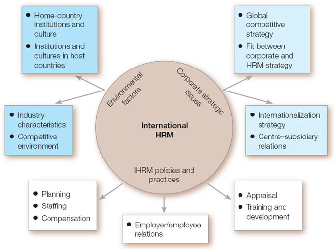 hr globalization essay Globalization has resulted in many positive developments but it has left many concerns for hr managers leading and controlling human resources hr challenges.