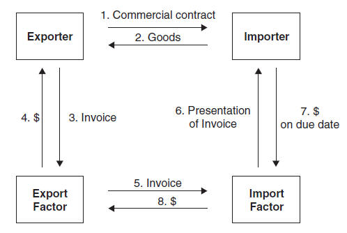 export factoring 20 two common export factoring financing arrangements and their costs in discount factoring, the factor issues an advance of funds against the exporter's receiv ­.